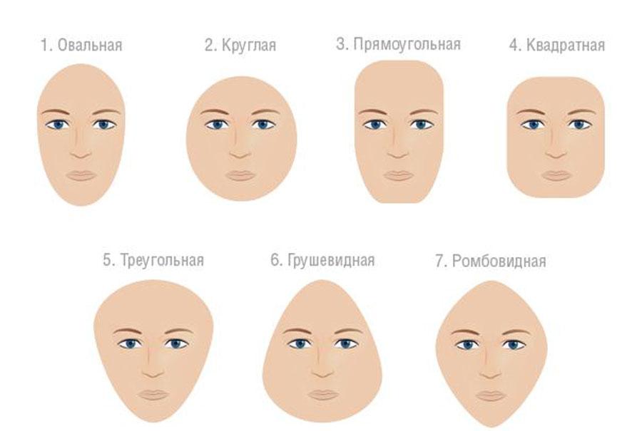 Форма и тип лица